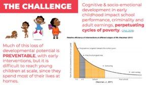 Equipping Caregivers With Social Emotional Learning Games For Whole
